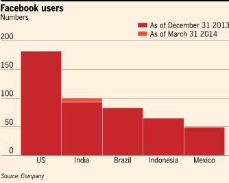 Facebook印度用户总数超过1亿人大关
