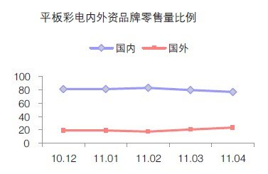 2011年4月中国彩电市场分析(一)