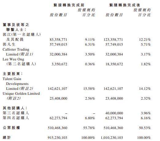 慧聪网股票:慧聪网发行9500万股新股 行政总裁郭江