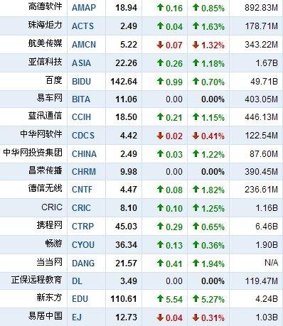 4月6日早盘中国概念股普涨 新东方涨5.27%