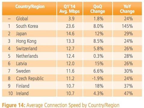 第一季度全球平均网速3.9Mbps 同比增24%