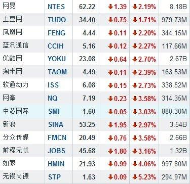 6月8日午盘中国概念股涨跌互现 如家跌4.06%