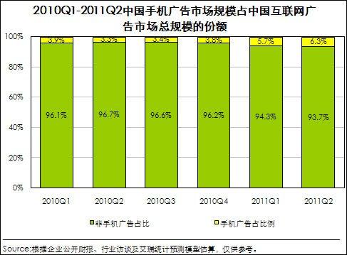 第二季中国网络广告市场规模110亿 同比增39%