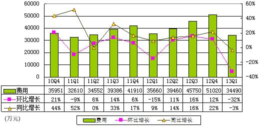 图解完美世界财报:净利润同比下37.6%