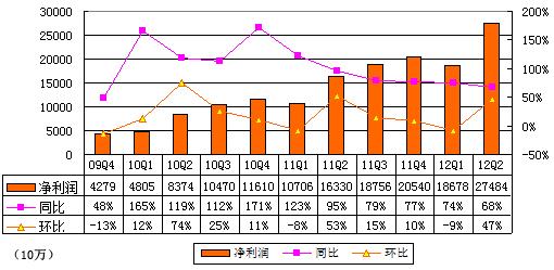 图解百度季报:营收54.56亿元 增幅同比减缓