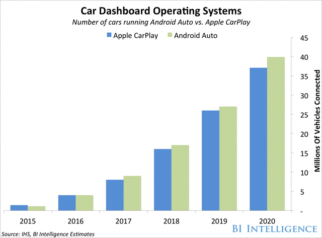苹果和谷歌将很快主导联网车市场