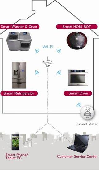 LG电子总裁具本俊:家电革命的根本是技术融合
