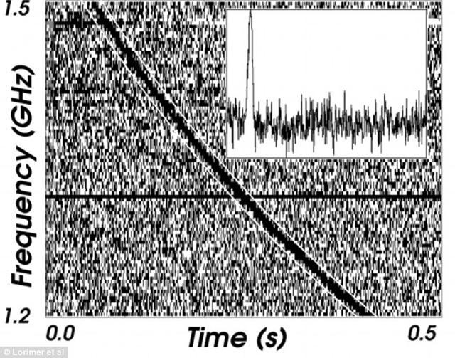 """科学家接收到神秘""""外星人""""脉冲信号"""