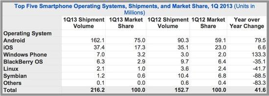 iOS第一季度出貨量份額降至17% WP首超黑莓