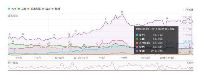过去半年内,知乎、新浪微博、百度知道、百度贴吧、豆瓣的百度指数对比