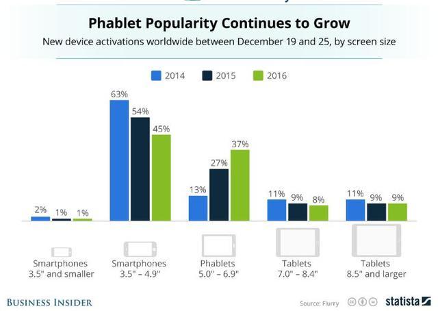 大屏手机成圣诞节销售旺季最大赢家 激活占比逐年攀升