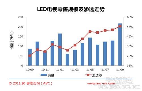 LED电视进入成熟期 渗透率达55.6%再创新高
