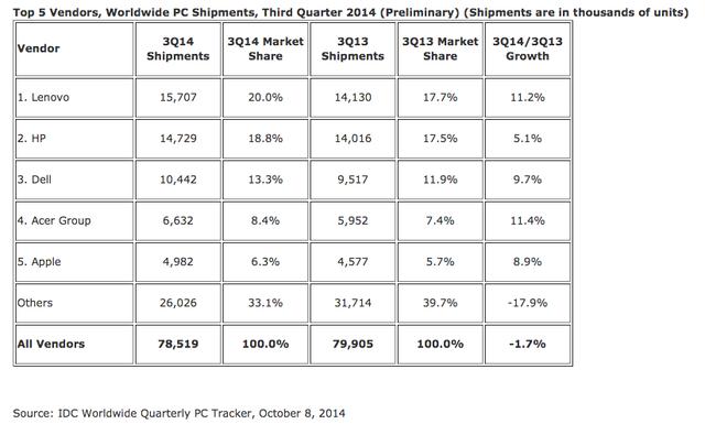 IDC:苹果成全球第五大PC制造商