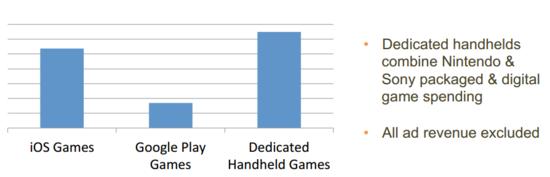 游戏主机日薄西山 PC移动设备或上演双雄争霸