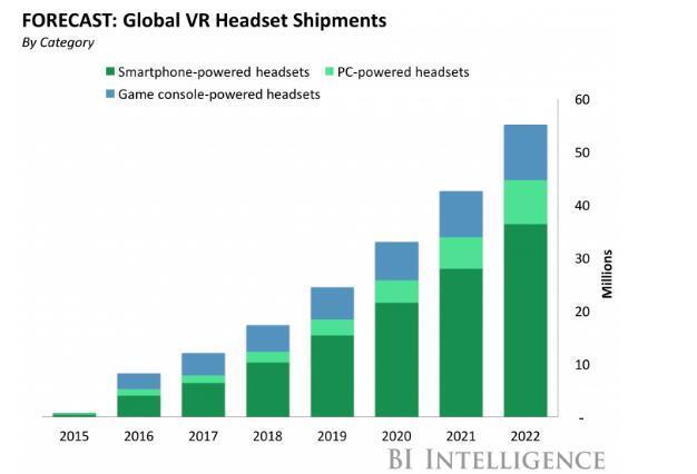 Oculus分拆表明虚拟现实市场分化加剧