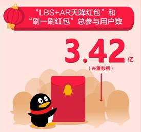 春节QQ红包再创新高:3.42亿用户参与,90后占比68%