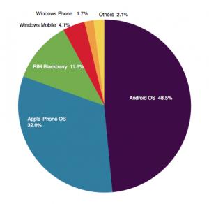 美国人半数用智能机 安卓占48.5%