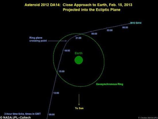 45米小行星飞掠地球:速度为步枪子弹八倍