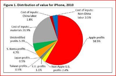 福布斯:中国代工苹果产品仅获2%利益