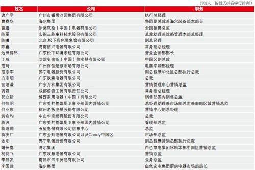 中国家电行业企业家信心指数专家团成员