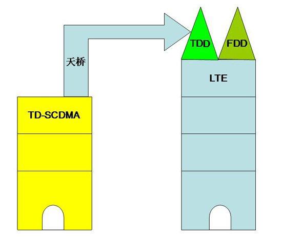 [科技不怕问]TD-LTE是国产标准吗?