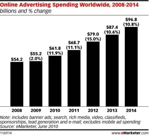 今年全球网络广告支出将增11.9%至618亿美元