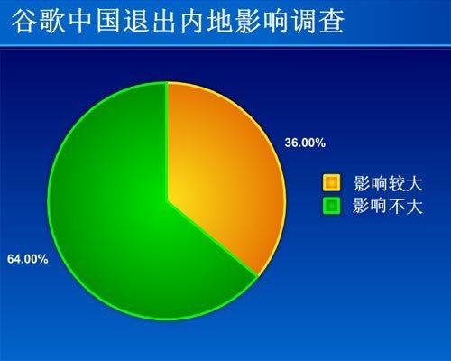 64%网友称谷歌退出内地对自己影响不大