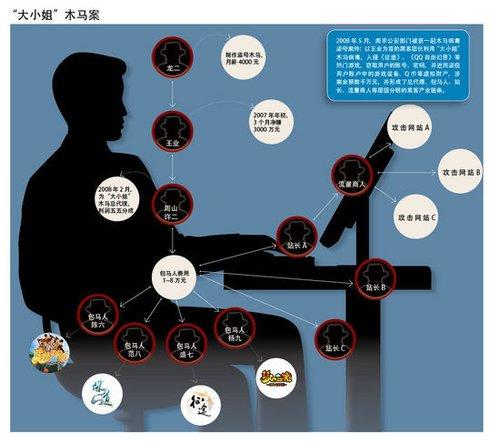 一个黑客的自白:教主20岁赚2000万 自称娱乐圈