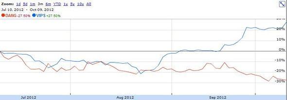 唯品会股价创上市以来新高 市值超越当当网