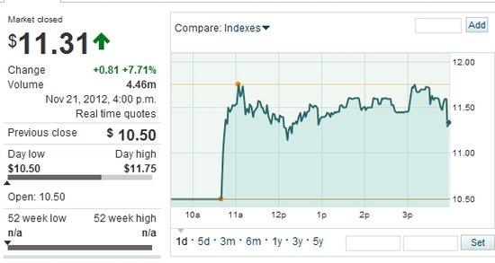上市首日YY收报11.31美元 较发行价下跌7.71%
