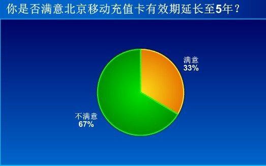 调查:33%网友满意北京移动充值卡有效期延长