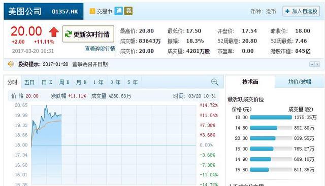 美图股价连续12天上涨 市值突破100亿美元
