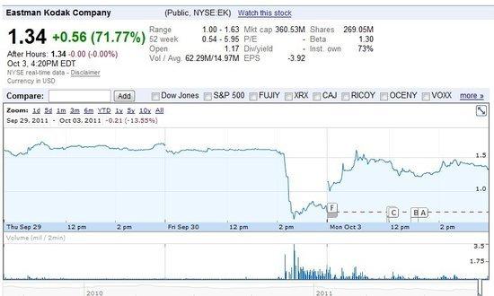 柯达否认破产传闻 周一股价大涨71.77%