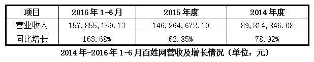 百姓网发布2016半年报:净利润825.20万元 同比增长133.02%