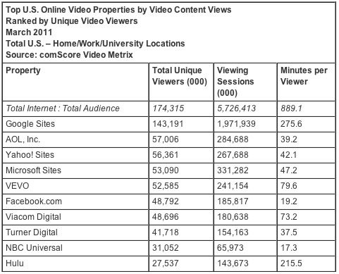 3月份YouTube独立观众和访问人次双双反弹