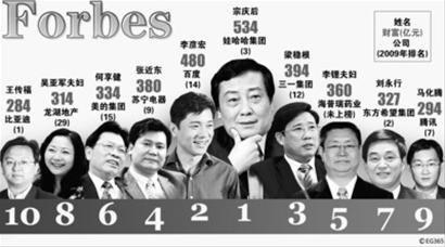 《福布斯》中国富豪榜出炉:李彦宏位居第二