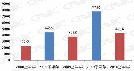 我国手机网民数达2.77亿 半年增长4334万人