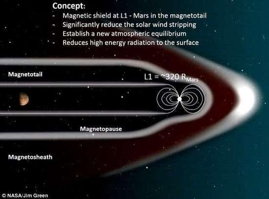 为了让火星宜居,NASA提出疯狂计划:给它装巨型人造磁场