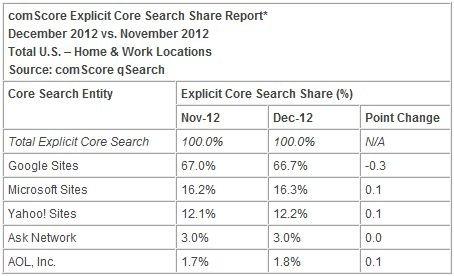 谷歌12月占美搜索市场66.7%份额 环比降0.3%