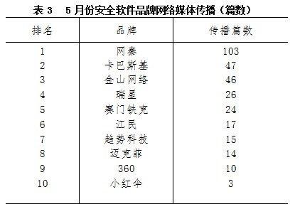 5月份安全软件品牌报告:网秦最受媒体关注