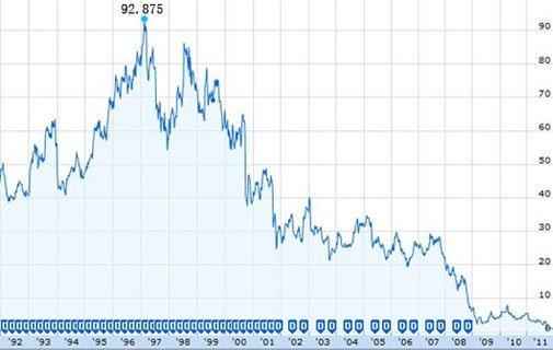 1997年柯达股价到达最高点92.875美元,如今仅0.36美元。
