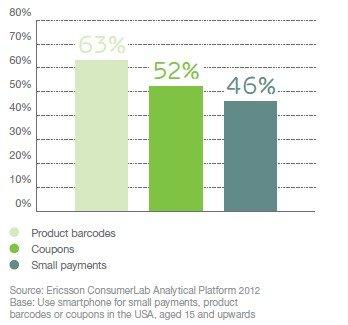 店网一体购成趋势:40%用户使用手机小额支付