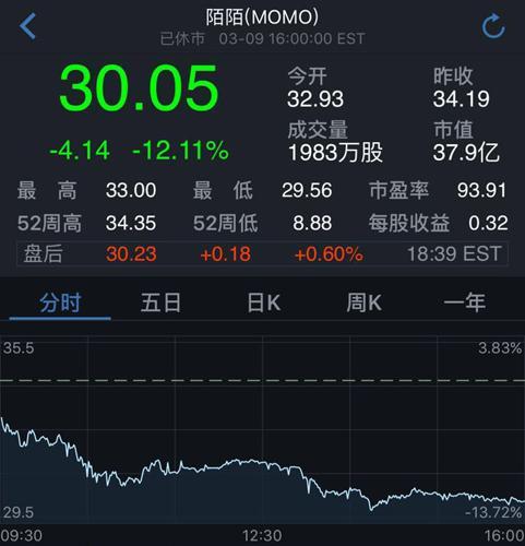"""陌陌上演""""过山车""""行情:大涨两日后 周四大跌12%"""