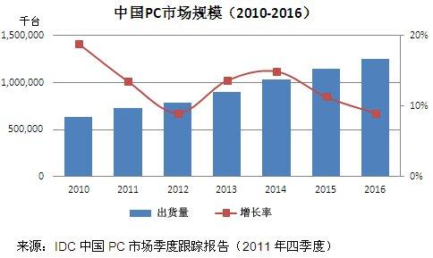 IDC:2016年中国PC市场规模有望达到12.5亿台