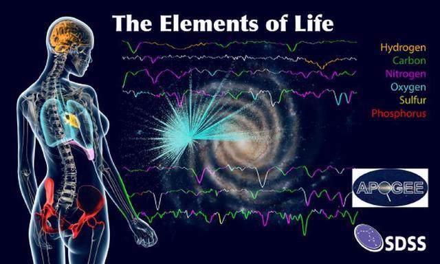 """天文学家最新绘制银河系""""生命元素地图"""""""