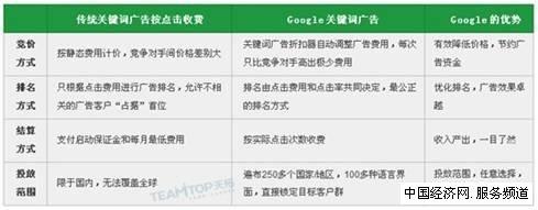 2011年谷歌全球路演广州站将举行