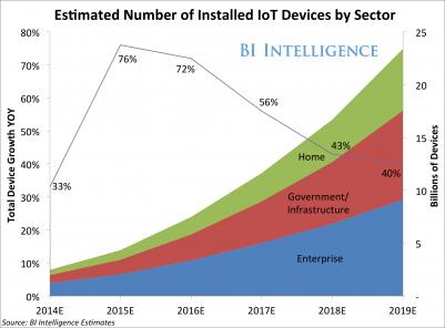 BI报告:物联网将成为全球最大设备市场