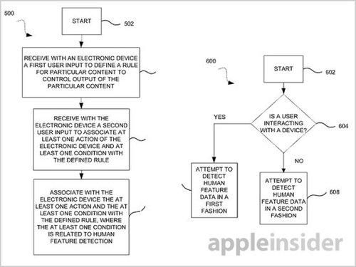 苹果新专利:孩子进屋 成人电影自动停止