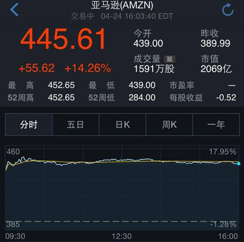 亚马逊业绩超预期受分析师热捧 股价大涨14%