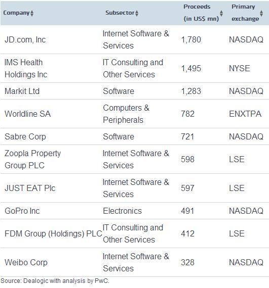 第二季度科技企业IPO筹资增2倍